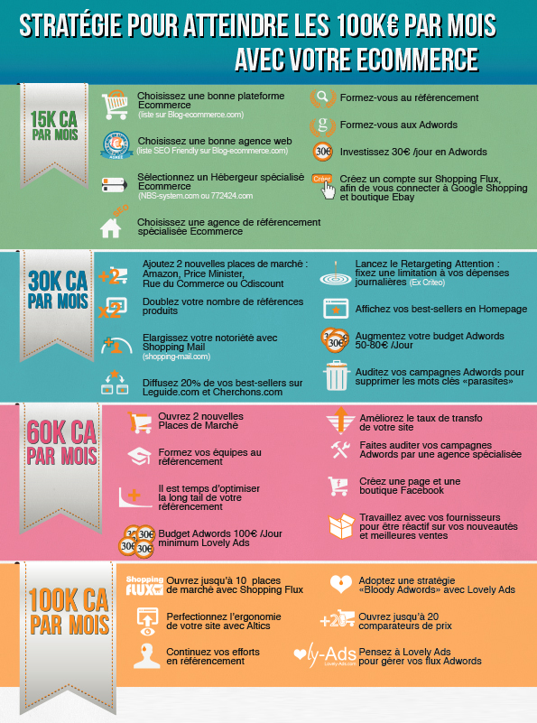 Infographie © Groupe Blog Ecommerce