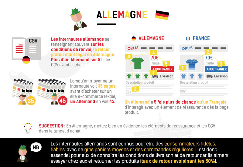 E-commerce Allemagne © ContentSquare & Ecommerce One to One