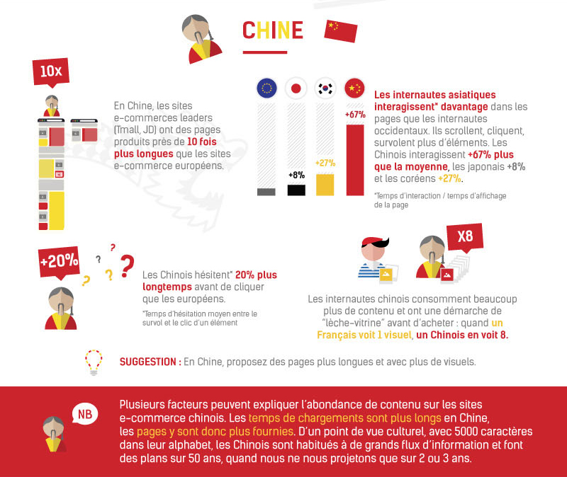 E-commerce Chine © ContentSquare & Ecommerce One to One