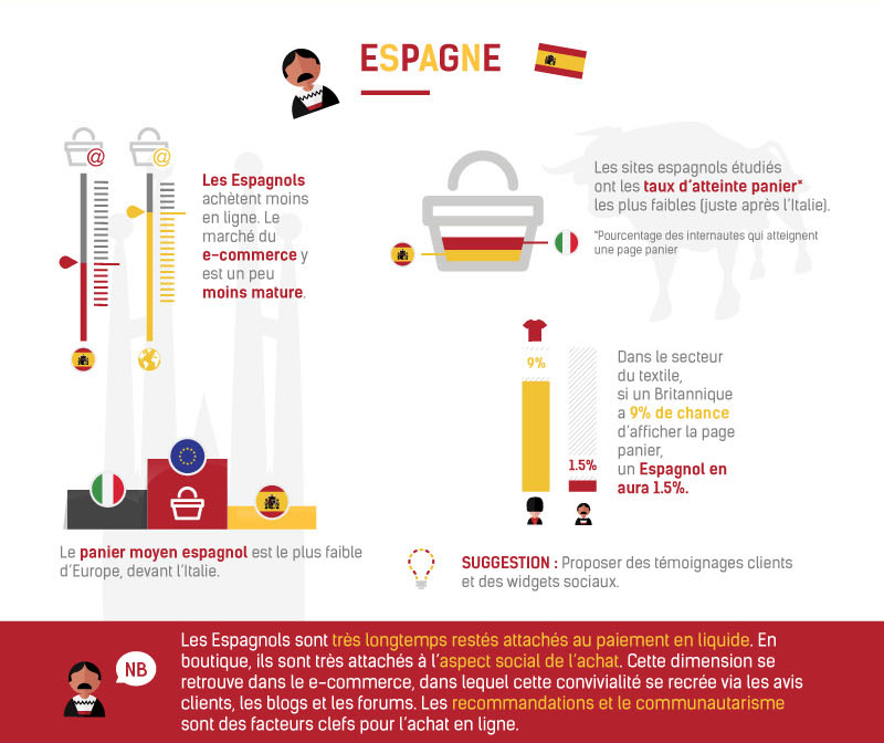 E-commerce Espagne © ContentSquare & Ecommerce One to One