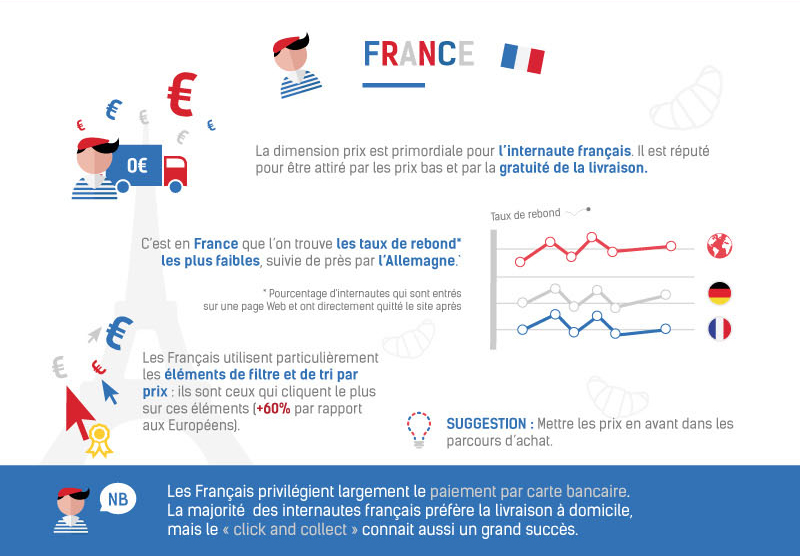 E-commerce France © ContentSquare & Ecommerce One to One
