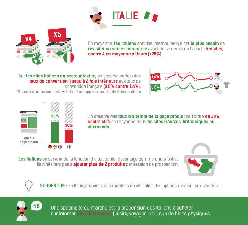 E-commerce Italie © ContentSquare & Ecommerce One to One
