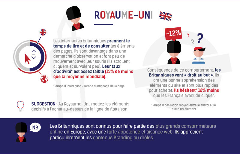 E-commerce Royaume-Uni © ContentSquare & Ecommerce One to One