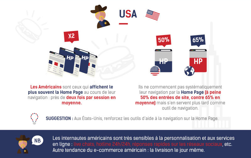 E-commerce USA © ContentSquare & Ecommerce One to One